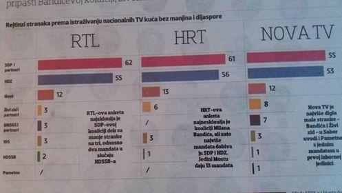 rtl-hrt-nova-tv-anketa